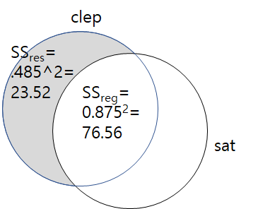 clep.sat.lm.png