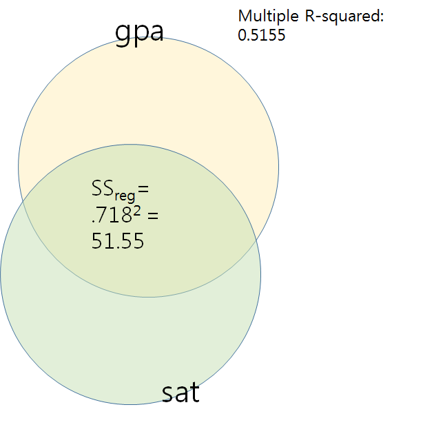 lm.gpa.sat.png