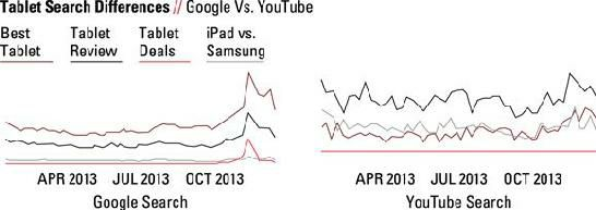 tablet.search.google.vs.youtube.jpg